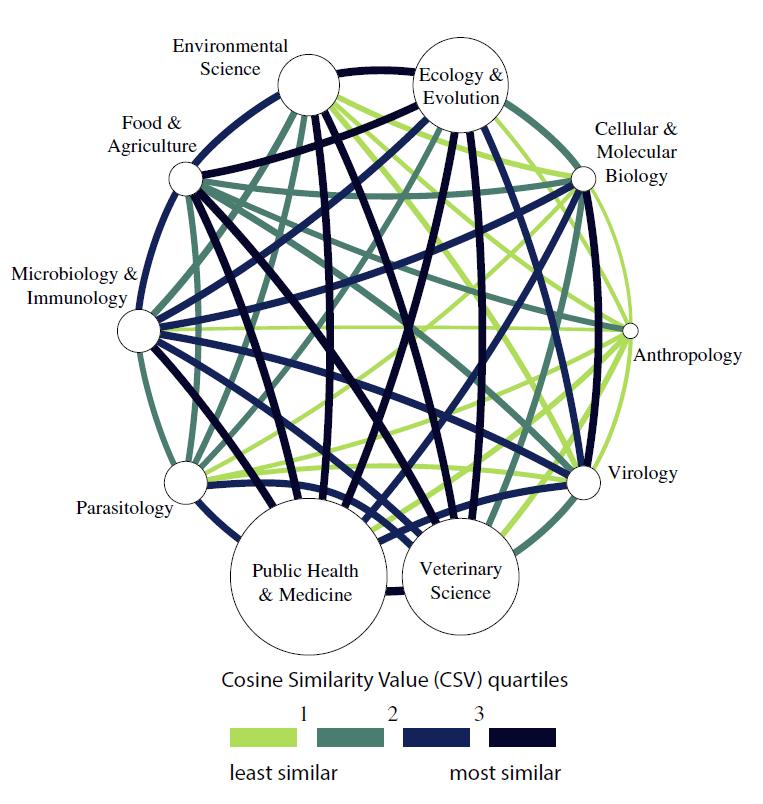 Network diagrams depicting the similarity between disciplines. Courtesy of Sanchez et al.